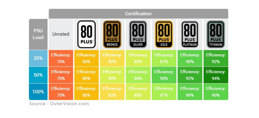 Tableau de certification 80 Plus pour alimentation PC